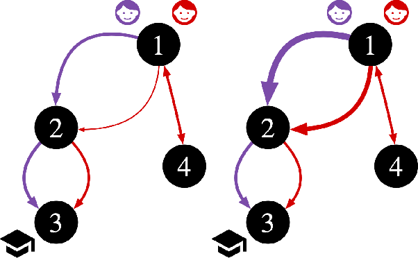 Figure 3 for GAEA: Graph Augmentation for Equitable Access via Reinforcement Learning