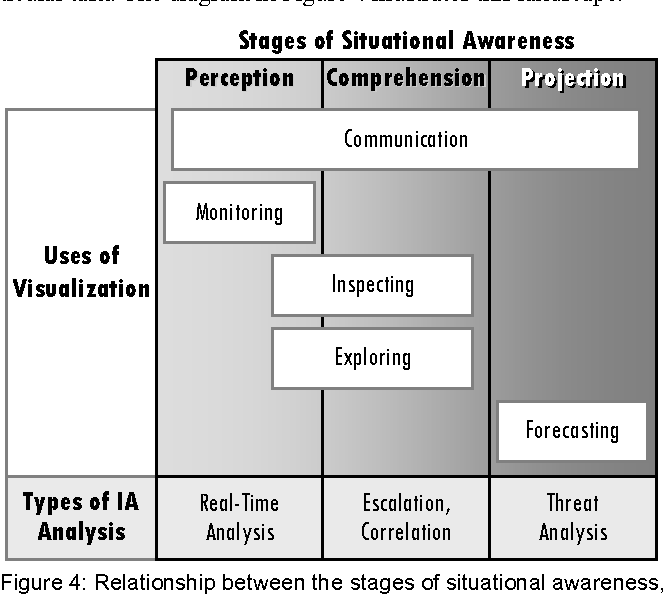 Figure 4 From Information Assurance Visualizations For Specific