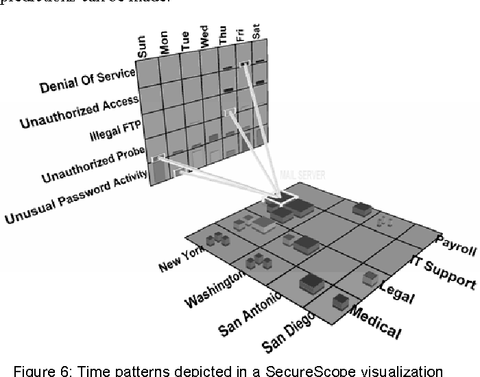 Figure 6 From Information Assurance Visualizations For Specific