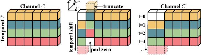 Figure 1 for Temporal Shift Module for Efficient Video Understanding