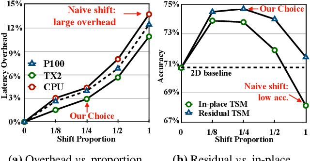 Figure 3 for Temporal Shift Module for Efficient Video Understanding