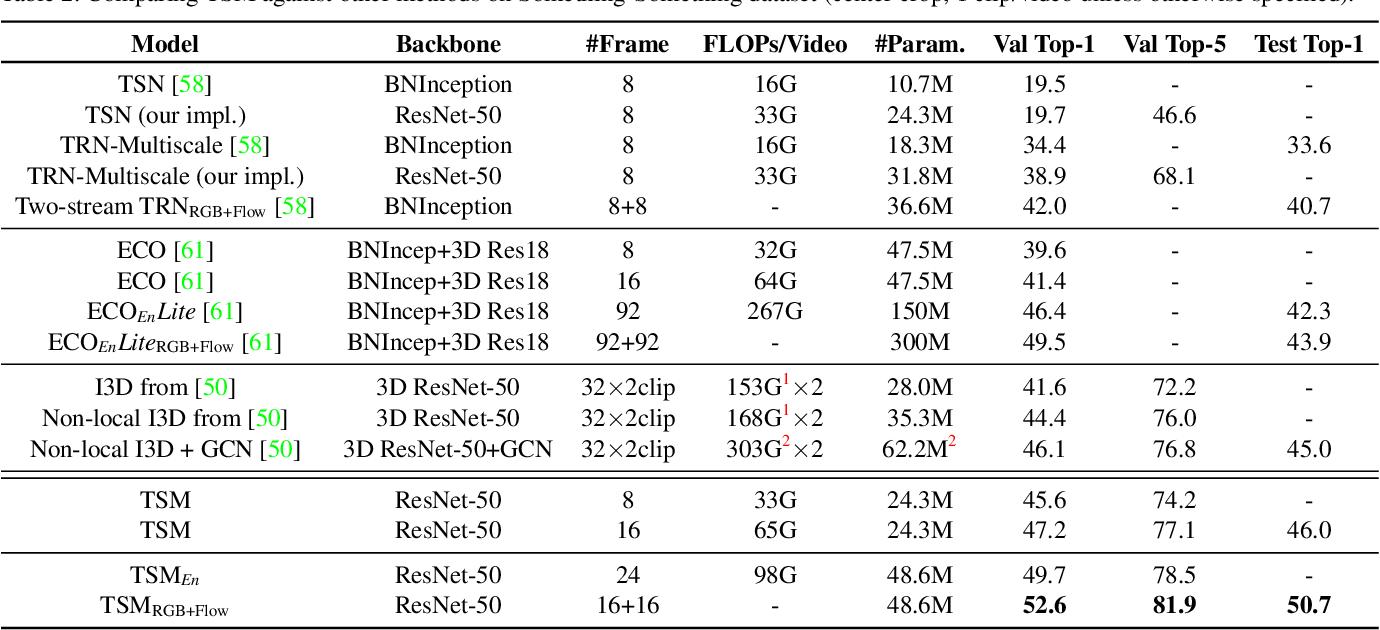 Figure 4 for Temporal Shift Module for Efficient Video Understanding