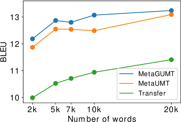 Figure 4 for Meta-Learning for Low-Resource Unsupervised Neural MachineTranslation