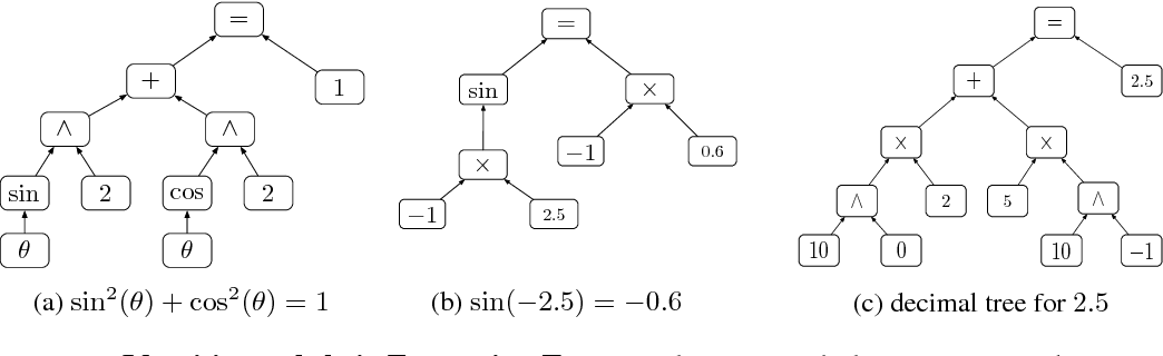Figure 1 for Combining Symbolic Expressions and Black-box Function Evaluations in Neural Programs