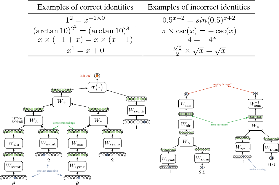Figure 3 for Combining Symbolic Expressions and Black-box Function Evaluations in Neural Programs