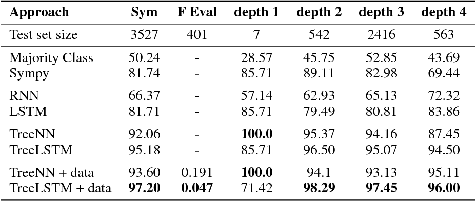 Figure 4 for Combining Symbolic Expressions and Black-box Function Evaluations in Neural Programs