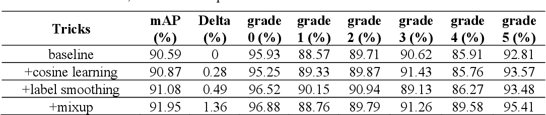 Figure 2 for Efficient refinements on YOLOv3 for real-time detection and assessment of diabetic foot Wagner grades