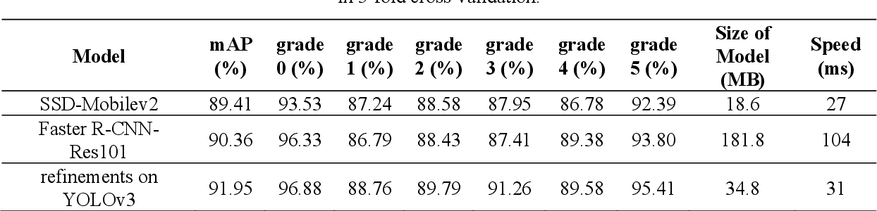 Figure 4 for Efficient refinements on YOLOv3 for real-time detection and assessment of diabetic foot Wagner grades