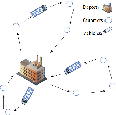 Figure 4 for An Overview and Experimental Study of Learning-based Optimization Algorithms for Vehicle Routing Problem