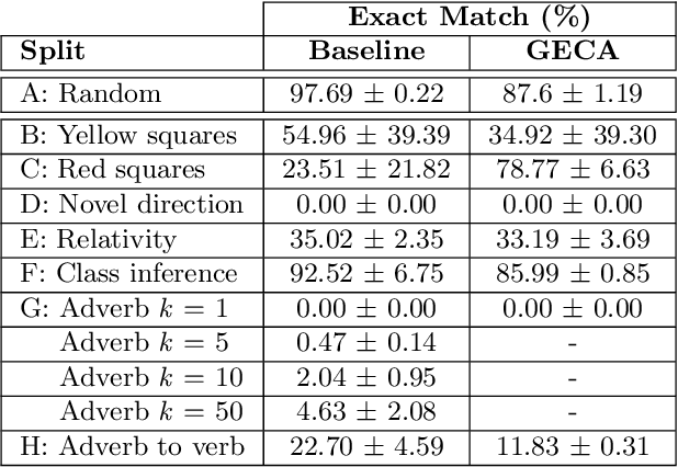 Figure 2 for A Benchmark for Systematic Generalization in Grounded Language Understanding