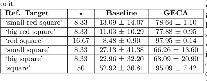 Figure 4 for A Benchmark for Systematic Generalization in Grounded Language Understanding