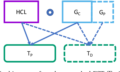 Figure 1 for Efficient Dynamic WFST Decoding for Personalized Language Models