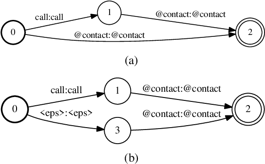 Figure 3 for Efficient Dynamic WFST Decoding for Personalized Language Models