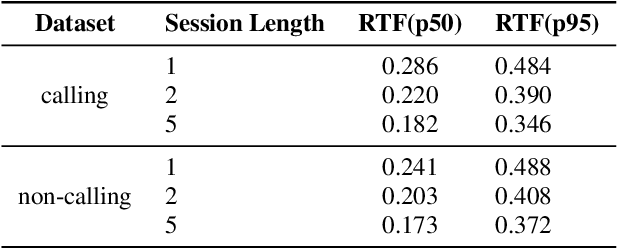 Figure 4 for Efficient Dynamic WFST Decoding for Personalized Language Models