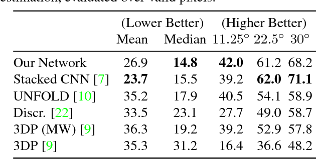 Figure 1 for Designing Deep Networks for Surface Normal Estimation
