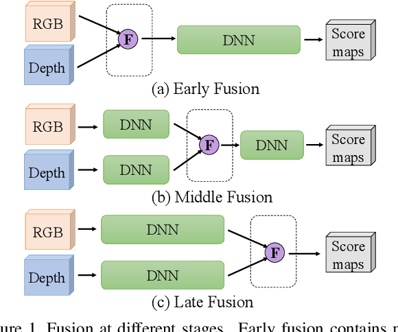 Figure 1 for 3D Gated Recurrent Fusion for Semantic Scene Completion