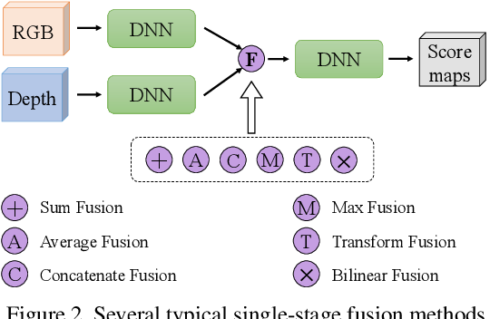 Figure 3 for 3D Gated Recurrent Fusion for Semantic Scene Completion
