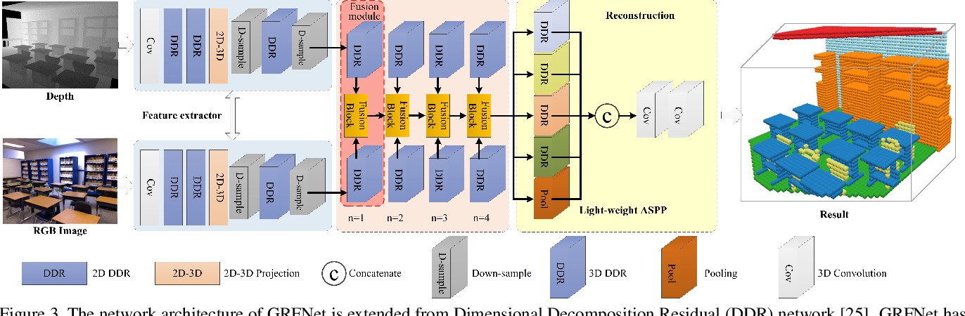 Figure 4 for 3D Gated Recurrent Fusion for Semantic Scene Completion