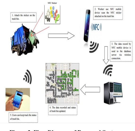 Figure 2 from NFC-based waste management tracking and