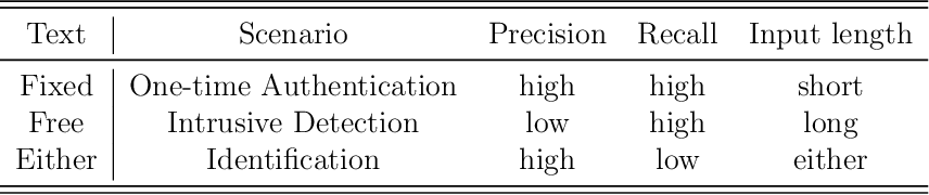 Figure 1 for Free-Text Keystroke Dynamics for User Authentication