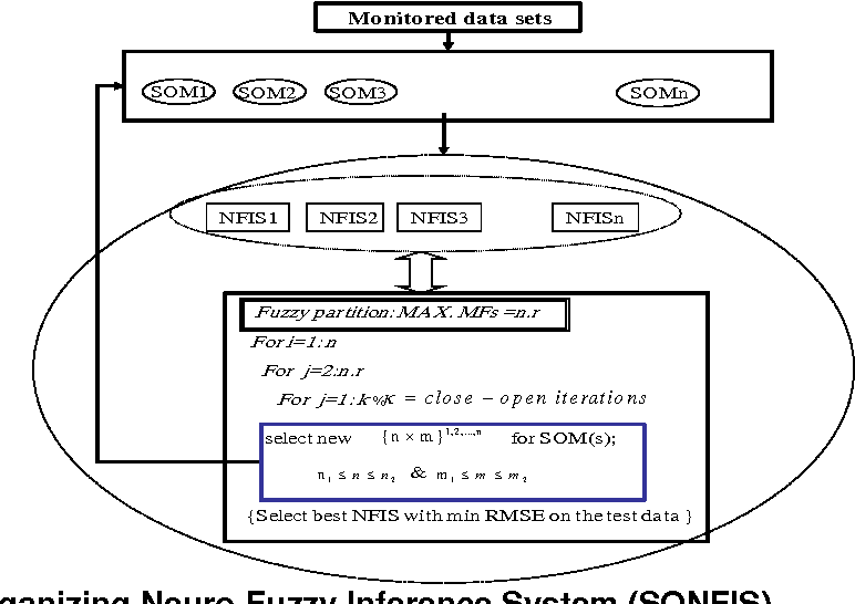 Figure 1 for Modeling of Social Transitions Using Intelligent Systems