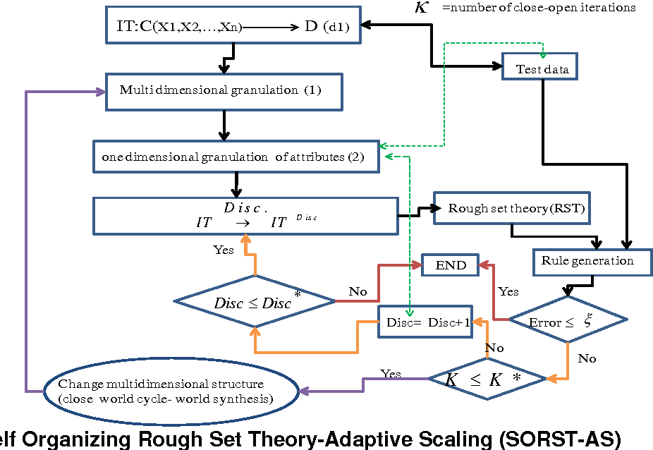 Figure 2 for Modeling of Social Transitions Using Intelligent Systems