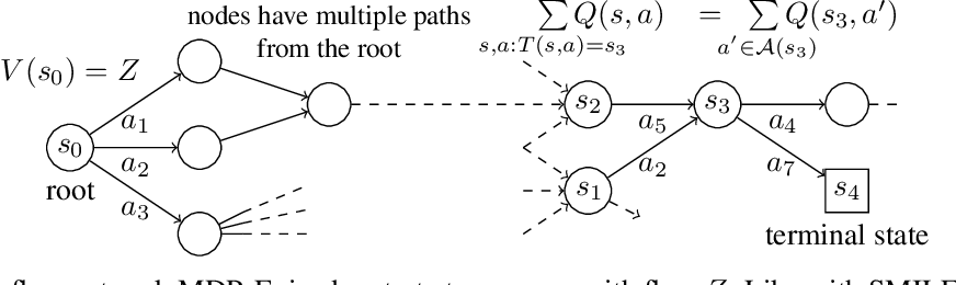 Figure 1 for Flow Network based Generative Models for Non-Iterative Diverse Candidate Generation