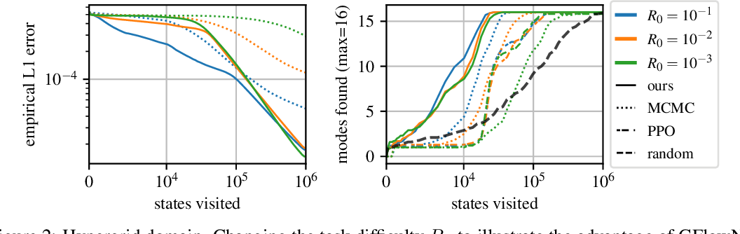 Figure 2 for Flow Network based Generative Models for Non-Iterative Diverse Candidate Generation