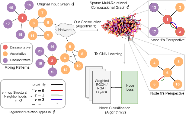 Figure 1 for Breaking the Limit of Graph Neural Networks by Improving the Assortativity of Graphs with Local Mixing Patterns