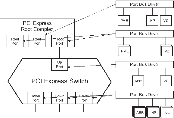 Figure 3 from PCI Express Hot-Plug mechanism in Linux-based ATCA