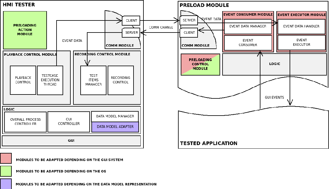 OpenHMI-tester: an open and cross-platform architecture for GUI ...