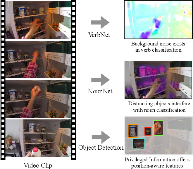 Figure 1 for Symbiotic Attention with Privileged Information for Egocentric Action Recognition