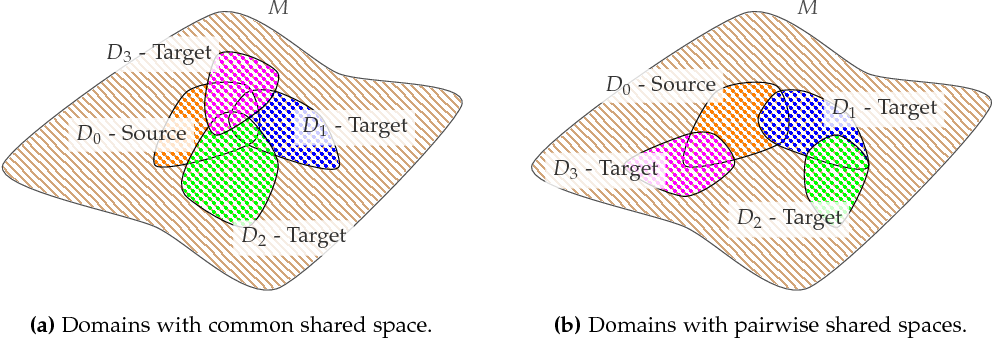 Figure 1 for Unsupervised Multi-Target Domain Adaptation: An Information Theoretic Approach