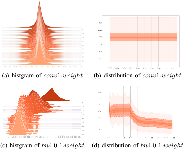 Figure 2 for Training Deep Neural Networks Using Posit Number System