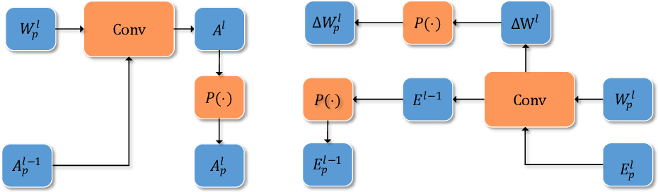 Figure 3 for Training Deep Neural Networks Using Posit Number System