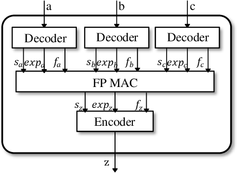 Figure 4 for Training Deep Neural Networks Using Posit Number System