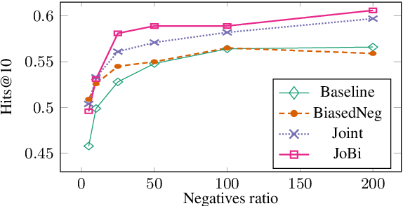 Figure 4 for Using Pairwise Occurrence Information to Improve Knowledge Graph Completion on Large-Scale Datasets