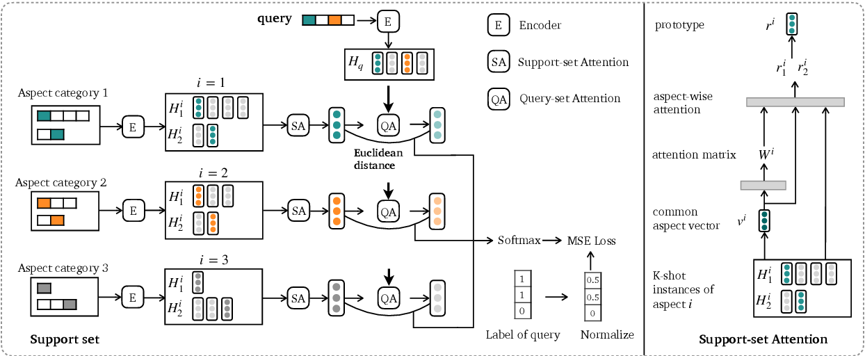 Figure 3 for Multi-Label Few-Shot Learning for Aspect Category Detection