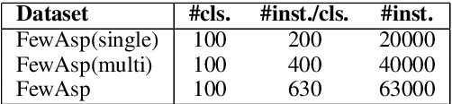 Figure 2 for Multi-Label Few-Shot Learning for Aspect Category Detection