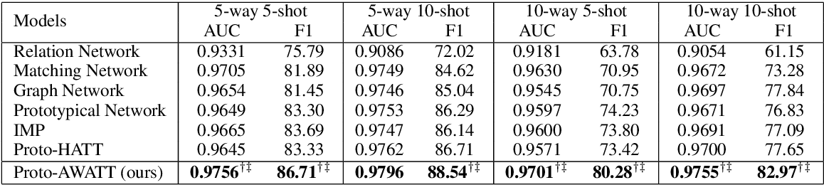 Figure 4 for Multi-Label Few-Shot Learning for Aspect Category Detection