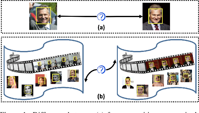 Figure 1 for Multi-Prototype Networks for Unconstrained Set-based Face Recognition