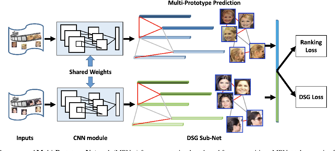 Figure 3 for Multi-Prototype Networks for Unconstrained Set-based Face Recognition