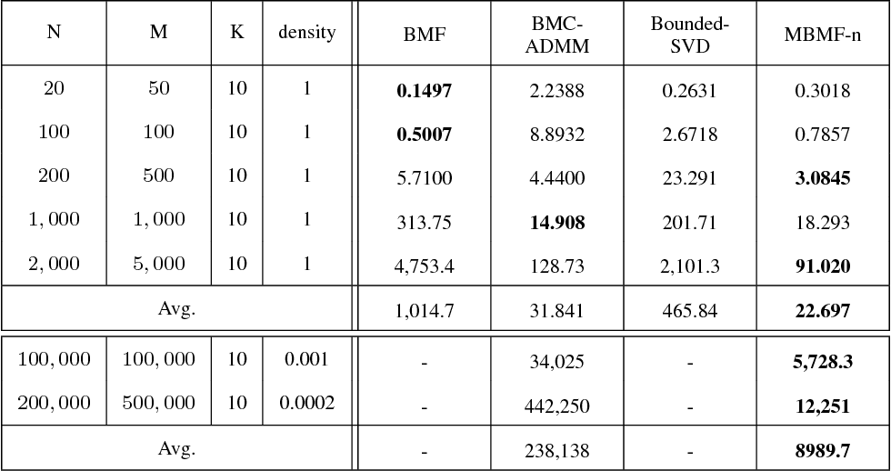 Figure 3 for Magnitude Bounded Matrix Factorisation for Recommender Systems