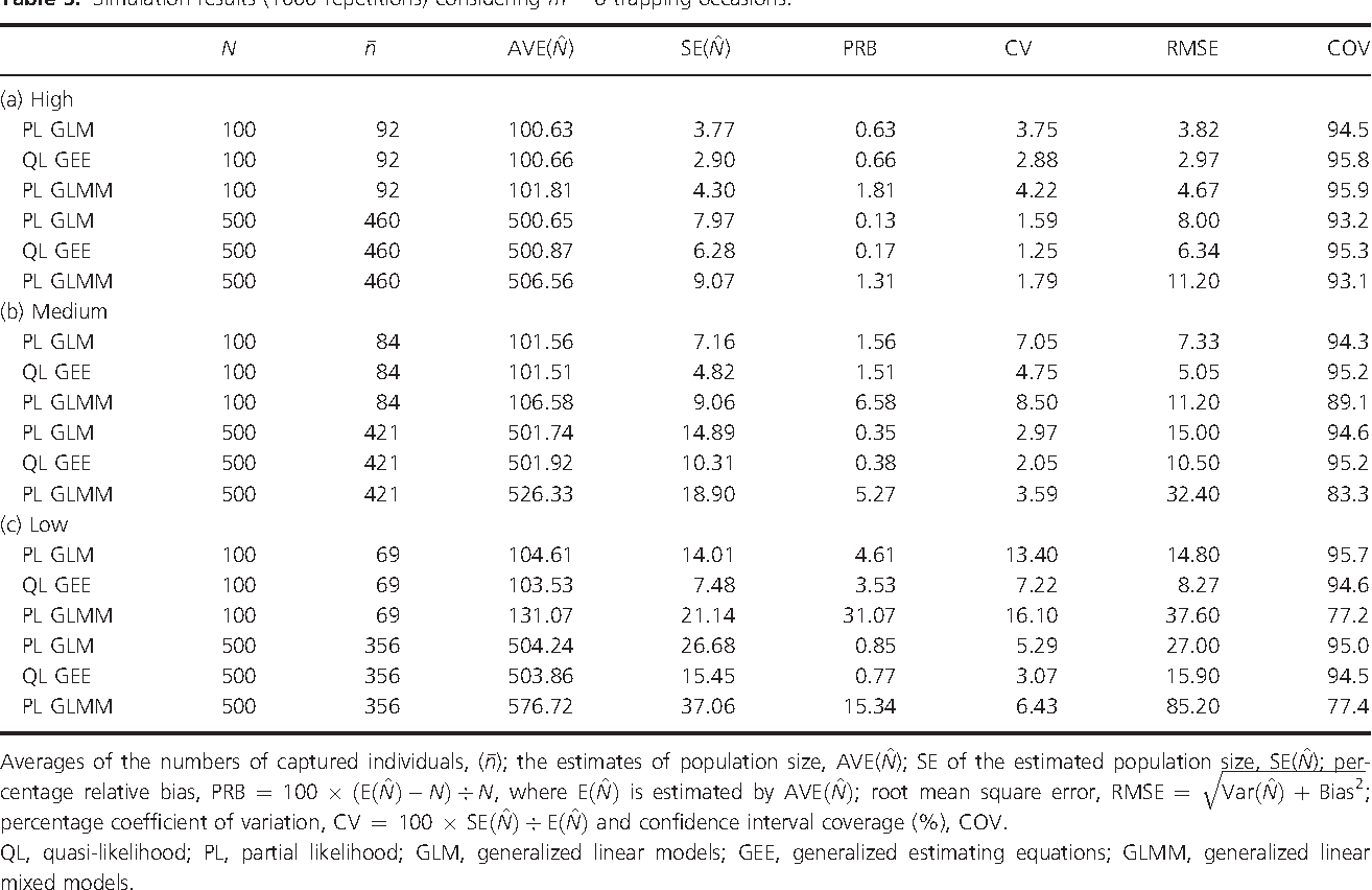 Estimation of capture probabilities using generalized