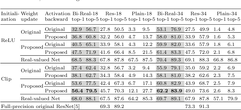Figure 2 for Bi-Real Net: Enhancing the Performance of 1-bit CNNs With Improved Representational Capability and Advanced Training Algorithm