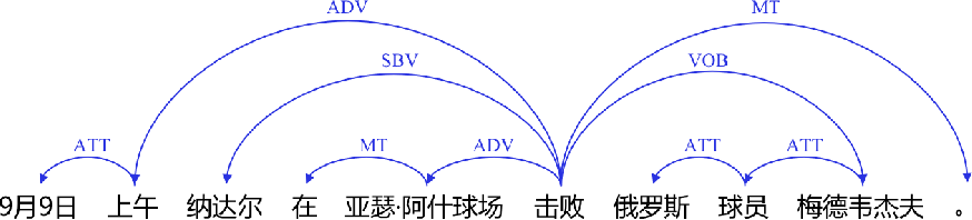 Figure 1 for A Practical Chinese Dependency Parser Based on A Large-scale Dataset