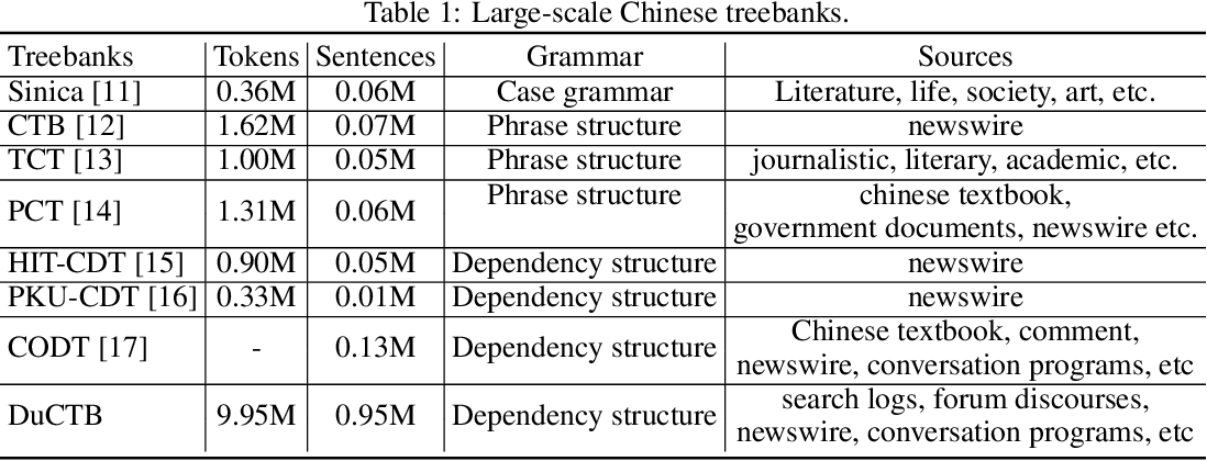 Figure 2 for A Practical Chinese Dependency Parser Based on A Large-scale Dataset