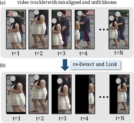 Figure 1 for Video-based Person Re-identification without Bells and Whistles