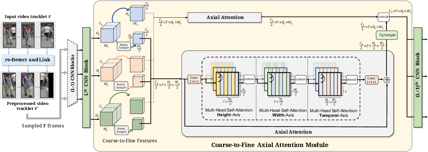 Figure 4 for Video-based Person Re-identification without Bells and Whistles