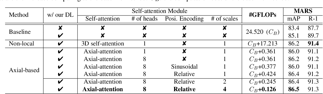 Figure 3 for Video-based Person Re-identification without Bells and Whistles